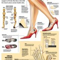 high heels infographic