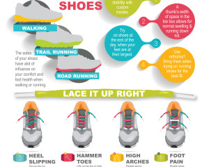 Triad Foot Center running shoes infographic